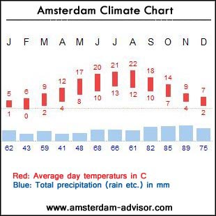 amsterdam weather climate chart